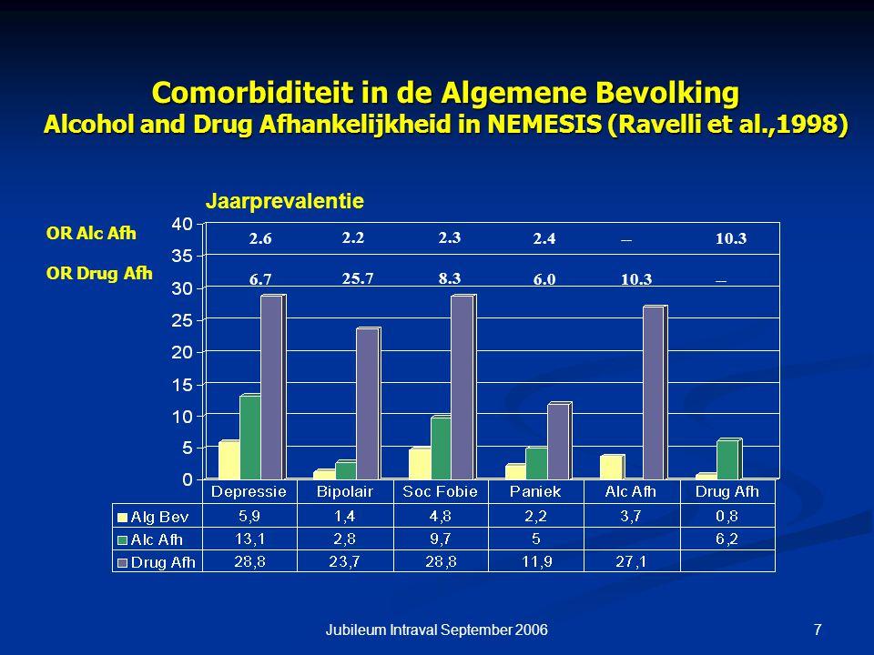 7Jubileum Intraval September 2006 Comorbiditeit in de Algemene Bevolking Alcohol and Drug Afhankelijkheid in NEMESIS (Ravelli et al.,1998) 2.6 6.7 2.2 25.7 2.3 8.3 2.4 6.0 -- 10.3 -- OR Alc Afh OR Drug Afh Jaarprevalentie