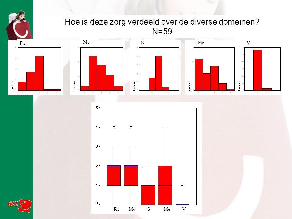 AMC Revalidatie Hoe is deze zorg verdeeld over de diverse domeinen? N=59 Ph Mo S Me V Ph Mo S Me V