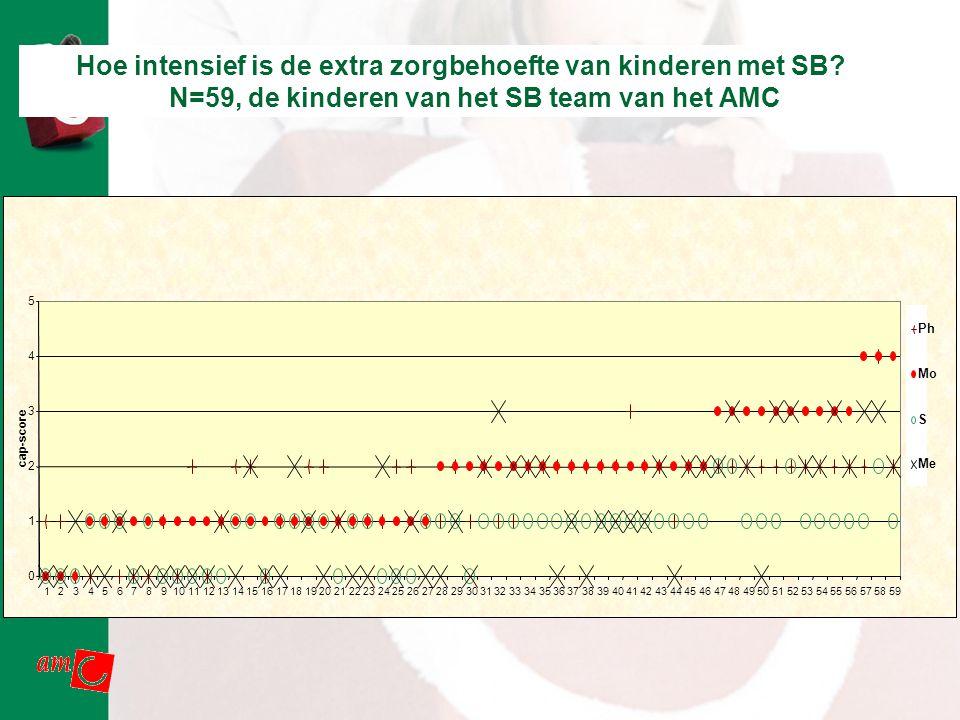 AMC Revalidatie Hoe intensief is de extra zorgbehoefte van kinderen met SB? N=59, de kinderen van het SB team van het AMC 0 1 2 3 4 5 1234567891011121