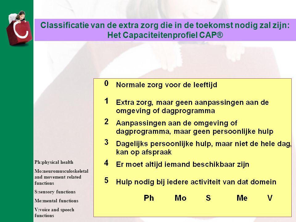AMC Revalidatie Classificatie van de extra zorg die in de toekomst nodig zal zijn: Het Capaciteitenprofiel CAP® Ph:physical health Mo:neuromusculoskel