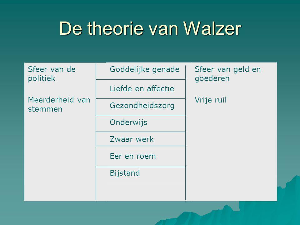 De theorie van Walzer Sfeer van de politiek Meerderheid van stemmen Goddelijke genadeSfeer van geld en goederen Vrije ruil Liefde en affectie Gezondhe