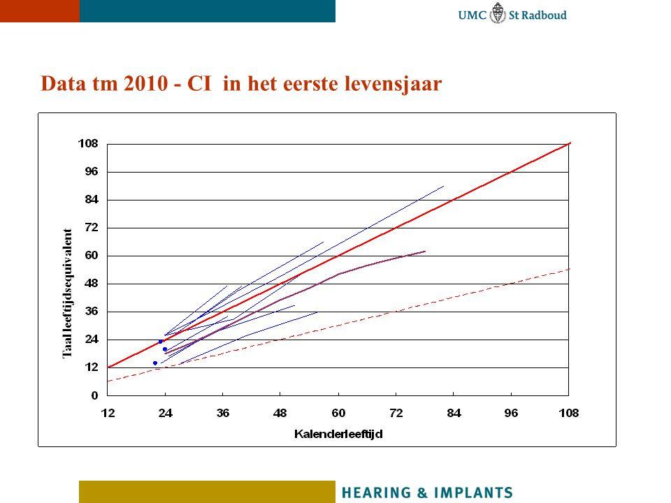 Data tm 2010 - CI in het eerste levensjaar Taal leeftijdsequivalent