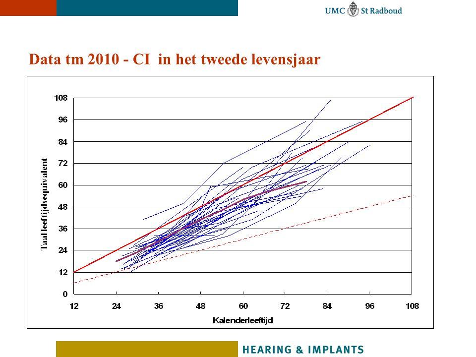 Data tm 2010 - CI in het tweede levensjaar Taal leeftijdsequivalent