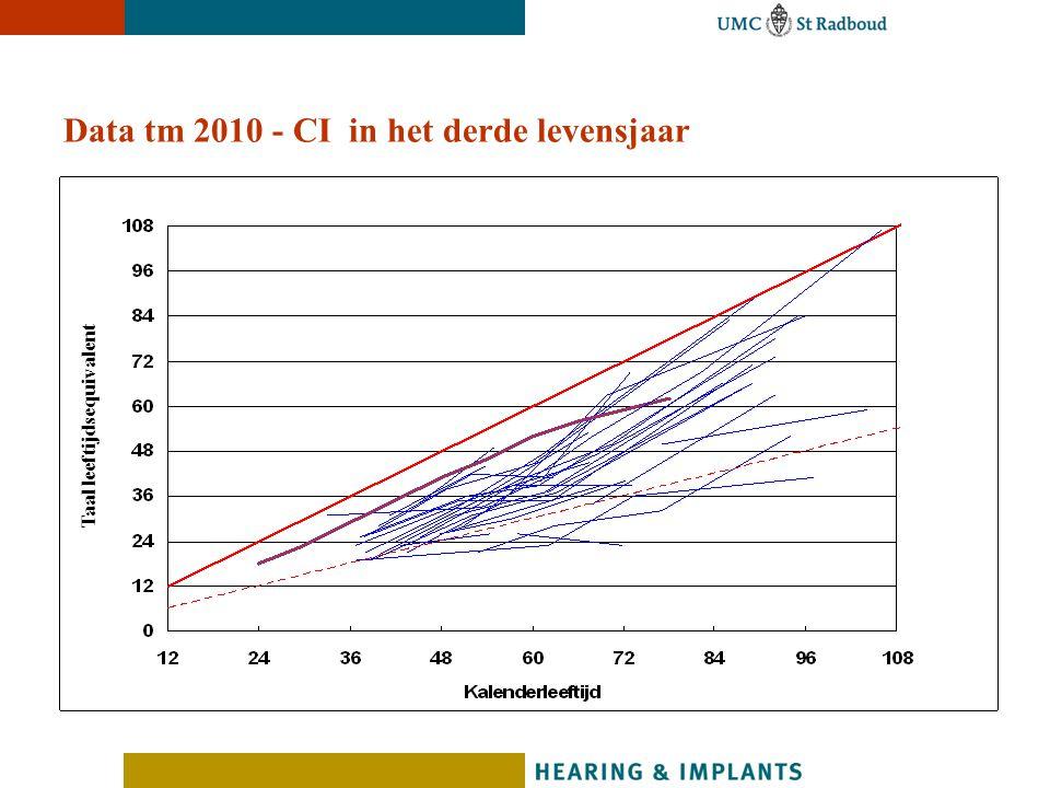 Data tm 2010 - CI in het derde levensjaar Taal leeftijdsequivalent