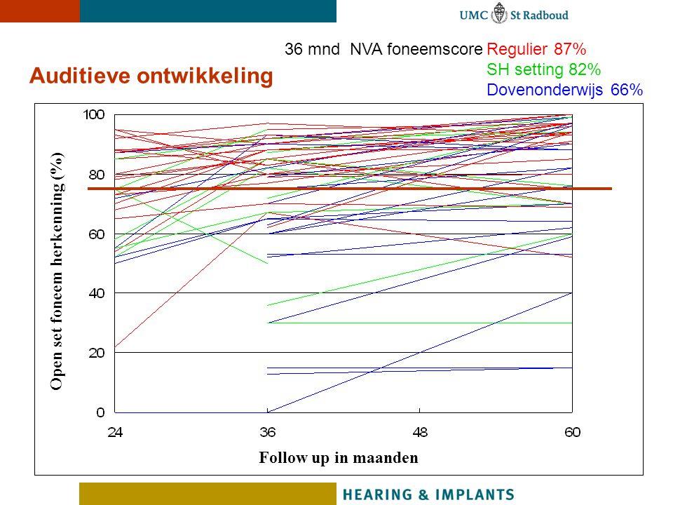 Auditieve ontwikkeling Open set foneem herkenning (%) Follow up in maanden 36 mnd NVA foneemscoreRegulier 87% SH setting 82% Dovenonderwijs 66%