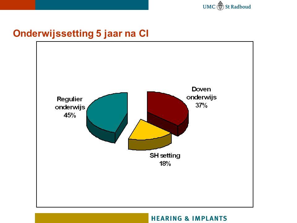 Schoolresultaten per setting (CITO niveau) Percentage (%)