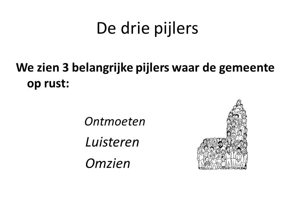 De drie pijlers We zien 3 belangrijke pijlers waar de gemeente op rust: Ontmoeten Luisteren Omzien