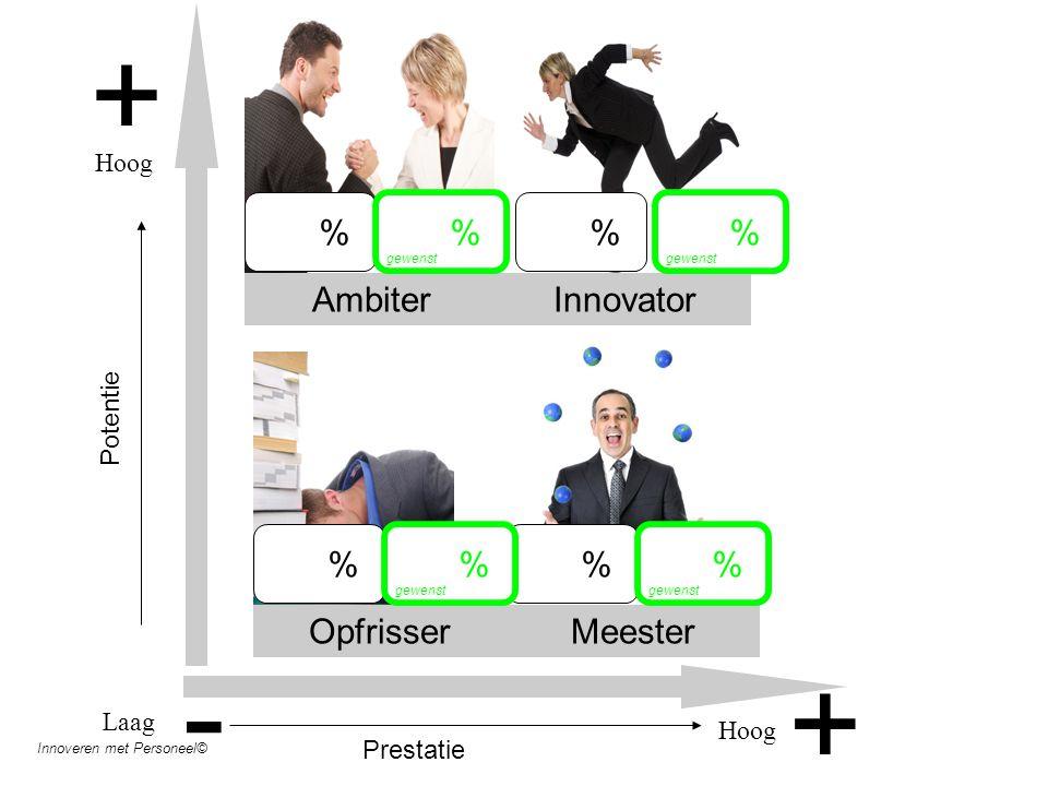 + + AmbiterInnovator OpfrisserMeester Laag Hoog Potentie - Hoog Prestatie % % % % Innoveren met Personeel© % gewenst % % %