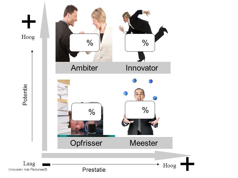 + + AmbiterInnovator OpfrisserMeester Laag Hoog Potentie - Hoog Prestatie % % % % Innoveren met Personeel©