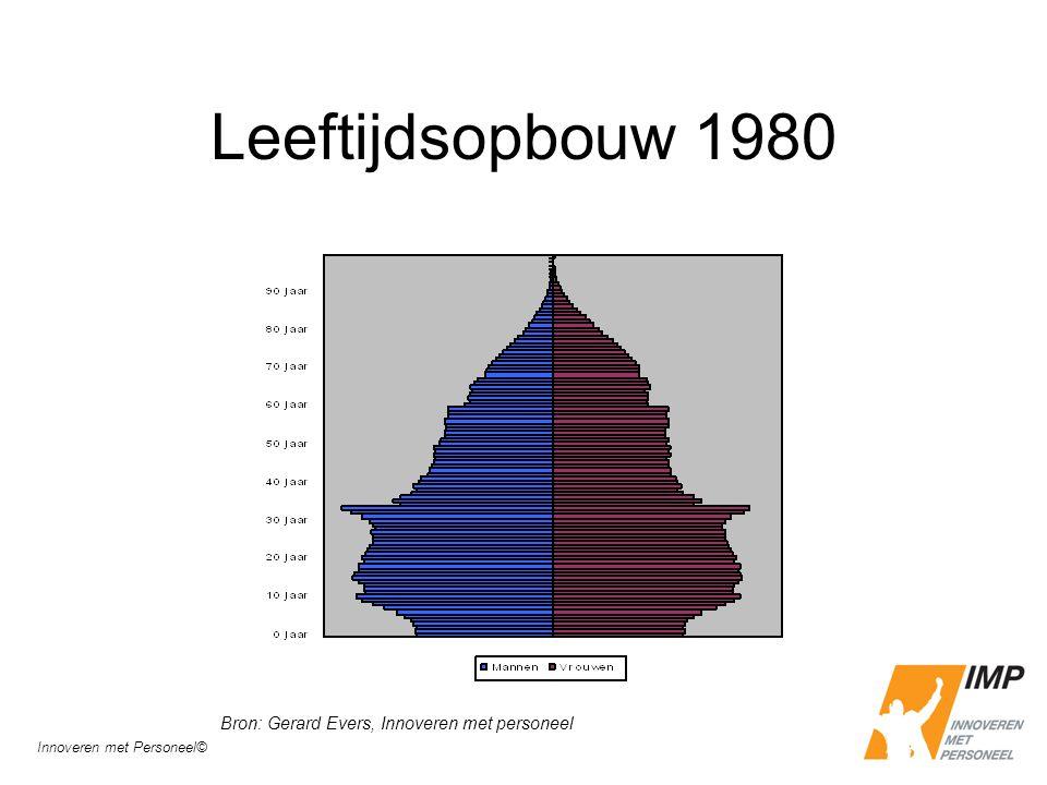 Leeftijdsopbouw 1980 Bron: Gerard Evers, Innoveren met personeel Innoveren met Personeel©