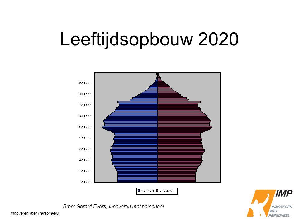 Leeftijdsopbouw 2020 Bron: Gerard Evers, Innoveren met personeel Innoveren met Personeel©
