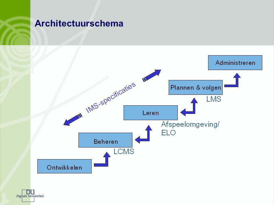 Architectuurschema