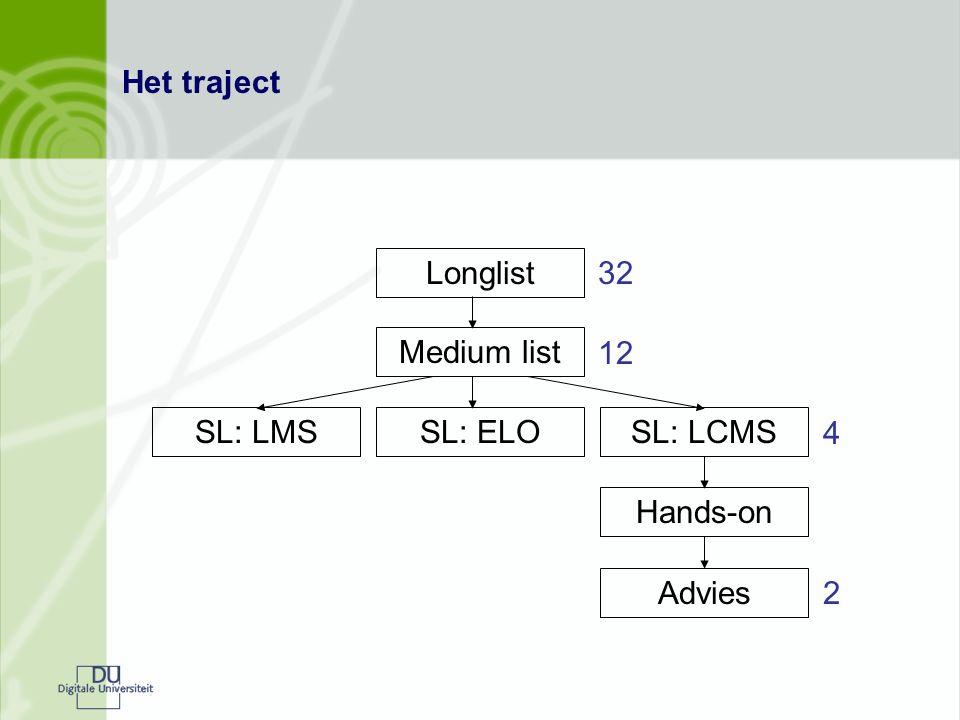 Het traject Longlist Medium list SL: LMSSL: ELOSL: LCMS Hands-on Advies 32 12 4 2