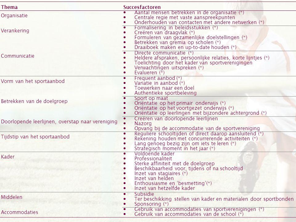 ThemaSuccesfactoren Organisatie  Aantal mensen betrekken in de organisatie (*)  Centrale regie met vaste aanspreekpunten  Onderhouden van contacten met andere netwerken (*) Verankering  Formalisering in beleidsstukken (*)  Creëren van draagvlak (*)  Formuleren van gezamenlijke doelstellingen (*)  Betrekken van gremia op scholen (*)  Draaiboek maken en up-to-date houden (*) Communicatie  Directe communicatie (*)  Heldere afspraken, persoonlijke relaties, korte lijntjes (*)  Toelichting door het kader van sportverenigingen  Verwachtingen uitspreken (*)  Evalueren (*) Vorm van het sportaanbod  Frequent aanbod (*)  Variatie in aanbod (*)  Toewerken naar een doel  Authentieke sportbeleving Betrekken van de doelgroep  Sport op maat  Oriëntatie op het primair onderwijs (*)  Oriëntatie op het voortgezet onderwijs (*)  Oriëntatie op leerlingen met bijzondere achtergrond (*) Doorlopende leerlijnen, overstap naar vereniging  Creëren van doorlopende leerlijnen  Nazorg  Opvang bij de accommodatie van de sportvereniging Tijdstip van het sportaanbod  Reguliere schooltijden of direct daarop aansluitend (*)  Rekening houden met concurrerende activiteiten (*)  Lang genoeg bezig zijn om iets te leren (*)  Strategisch moment in het jaar (*) Kader  Voldoende kader  Professionaliteit  Sterke affiniteit met de doelgroep  Beschikbaarheid voor, tijdens of na schooltijd  Inzet van stagiaires (*)  Inzet van helden  Enthousiasme en 'besmetting'(*)  Inzet van hetzelfde kader Middelen  Subsidie  Ter beschikking stellen van kader en materialen door sportbonden  Sponsoring (*) Accommodaties  Gebruik van accommodaties van sportverenigingen (*)  Gebruik van accommodaties van de school (*)
