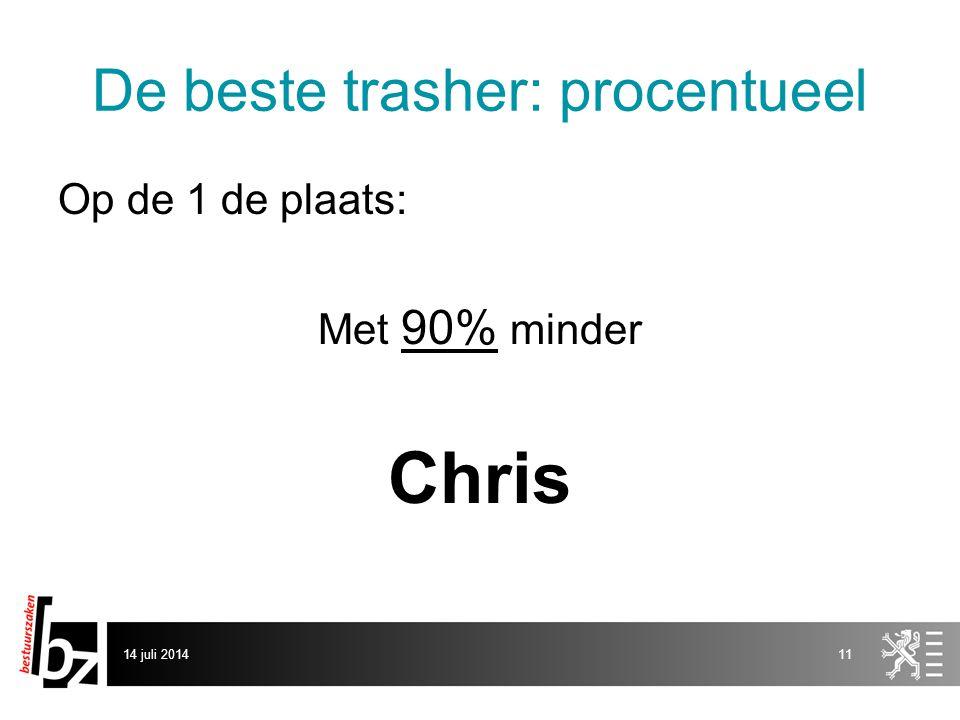 De beste trasher: procentueel Op de 1 de plaats: Met 90% minder Chris 14 juli 201411
