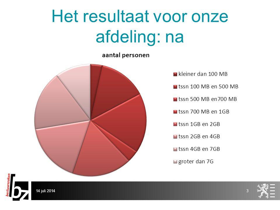 Het resultaat voor onze afdeling: na De volledige afdeling: Voor: 102 GB Na: 71 GB  31 GB winst  31 % winst 14 juli 20144