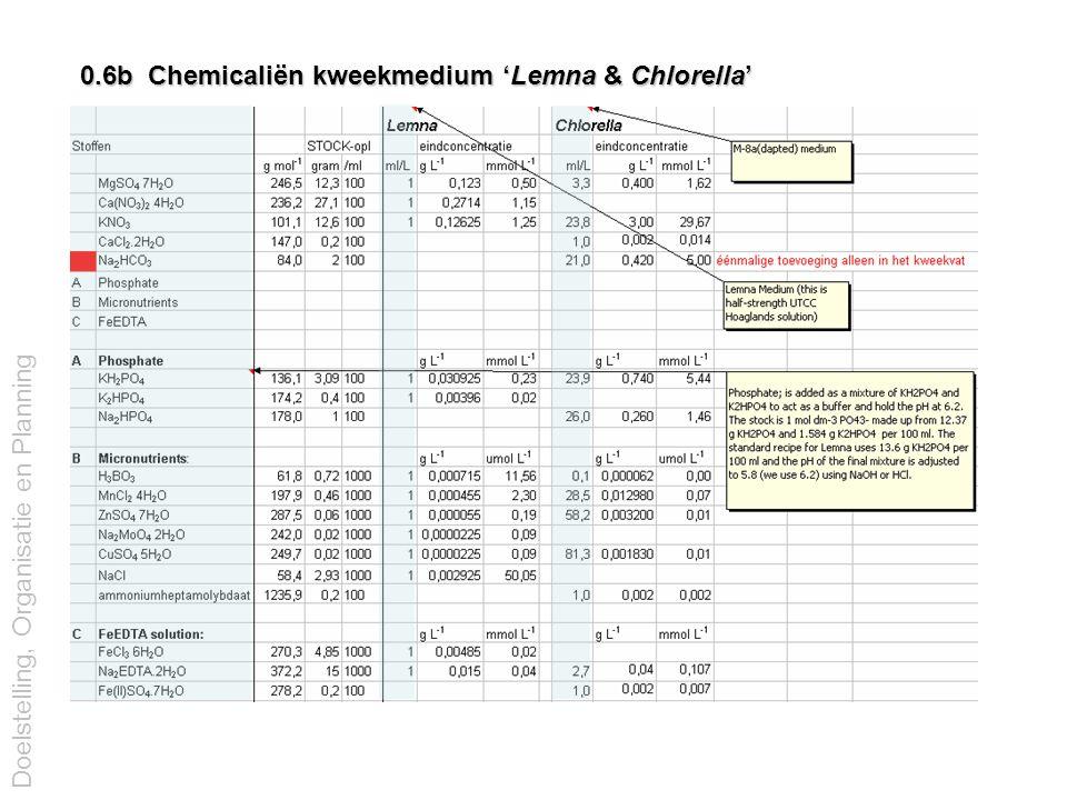 0.6b Chemicaliën kweekmedium 'Lemna & Chlorella' Doelstelling, Organisatie en Planning