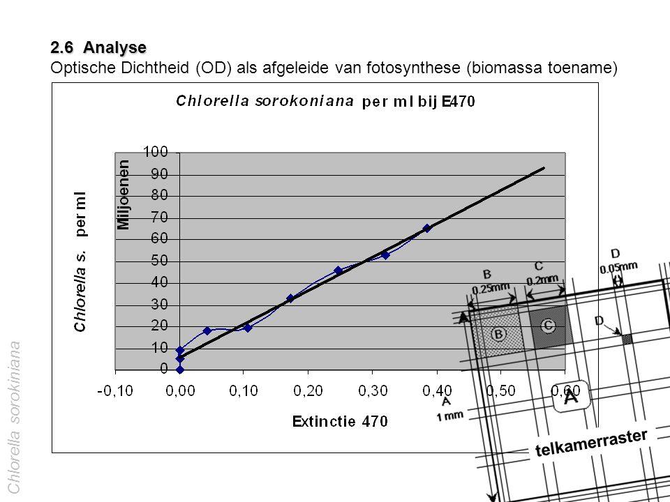 2.6 Analyse 2.6 Analyse Optische Dichtheid (OD) als afgeleide van fotosynthese (biomassa toename) Chlorella sorokiniana telkamerraster