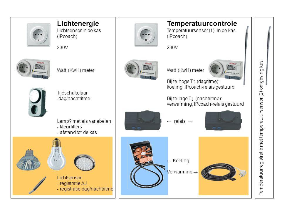 Temperatuurcontrole Temperatuursensor (1) in de kas (IPcoach) 230V Watt (KwH) meter Bij te hoge T↑ (dagritme): koeling; IPcoach-relais gestuurd Bij te