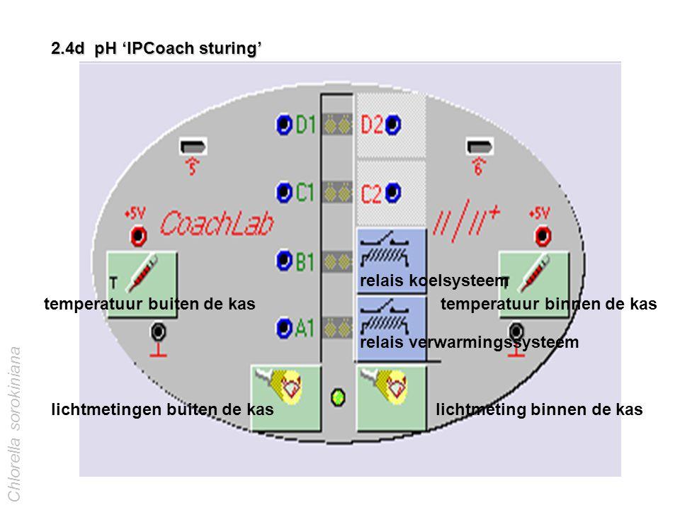 2.4d pH 'IPCoach sturing' Chlorella sorokiniana temperatuur buiten de kas temperatuur binnen de kas lichtmetingen buiten de kas lichtmeting binnen de