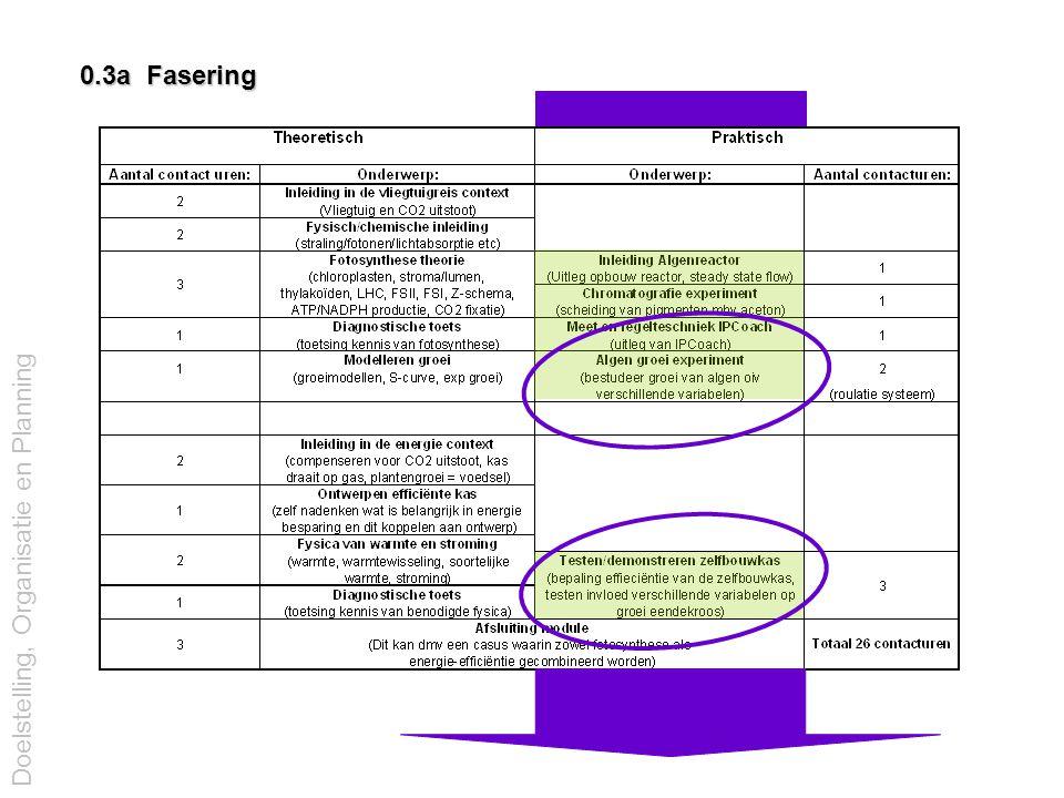 2.4b Meet en regeltechniek, 'regellus(sen)' Benodigdheden: (naast kweekfles, -vat of kas) 1.