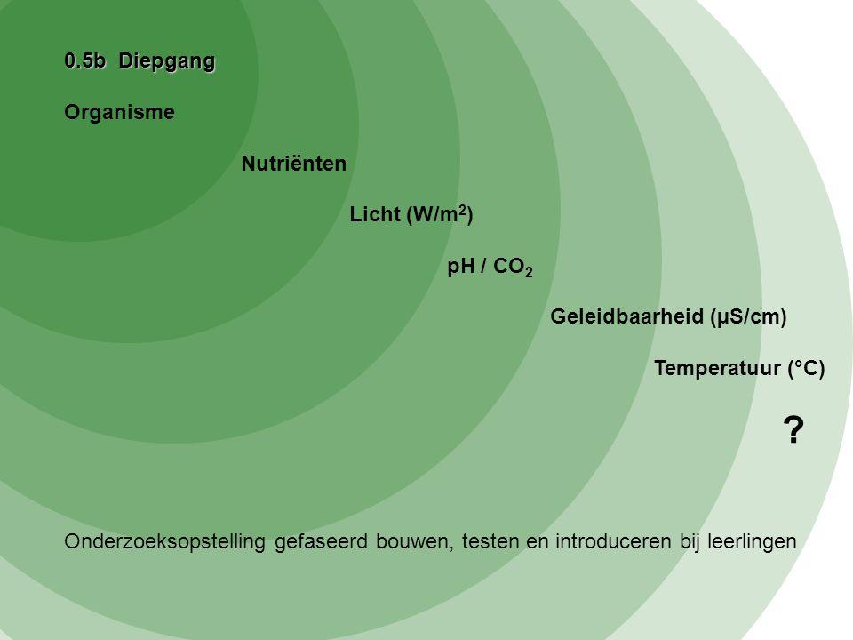 0.5b Diepgang Organisme Nutriënten Licht (W/m 2 ) pH / CO 2 Geleidbaarheid (µS/cm) Temperatuur (°C) ? Onderzoeksopstelling gefaseerd bouwen, testen en