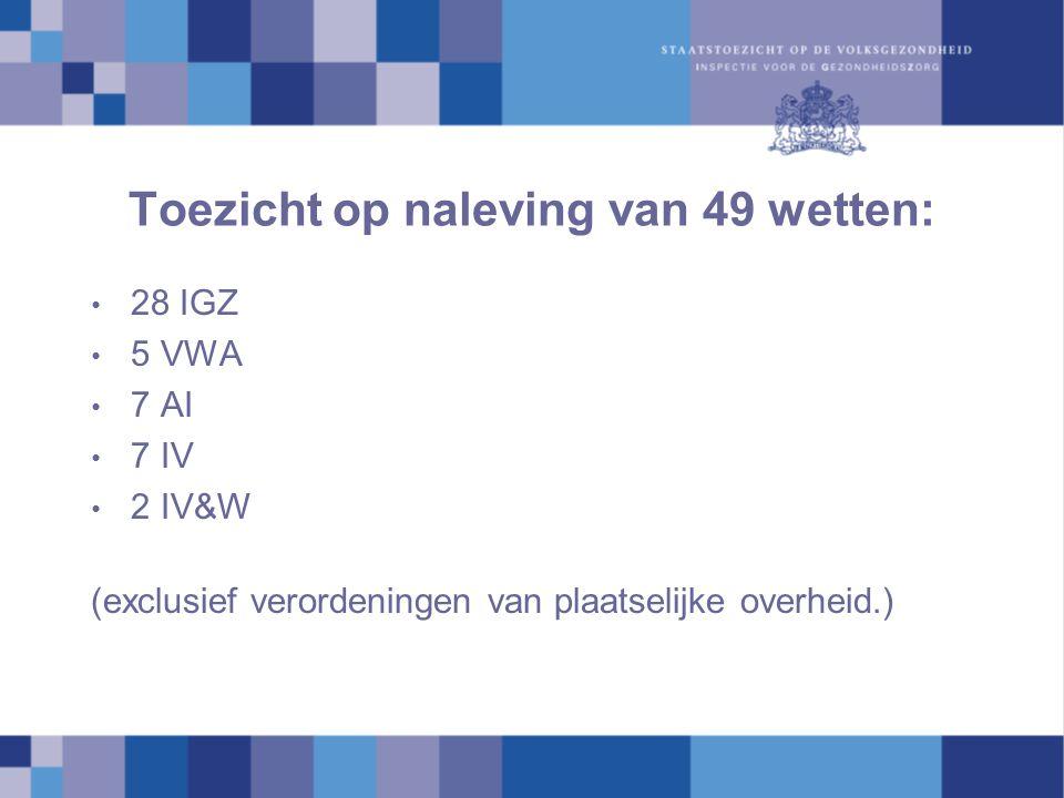 Inrichting frontoffice IGZ Drie partijen spelen een rol: Het IGZ-loket De IGZ en AI, VI, IVW, VWA De accounthouder