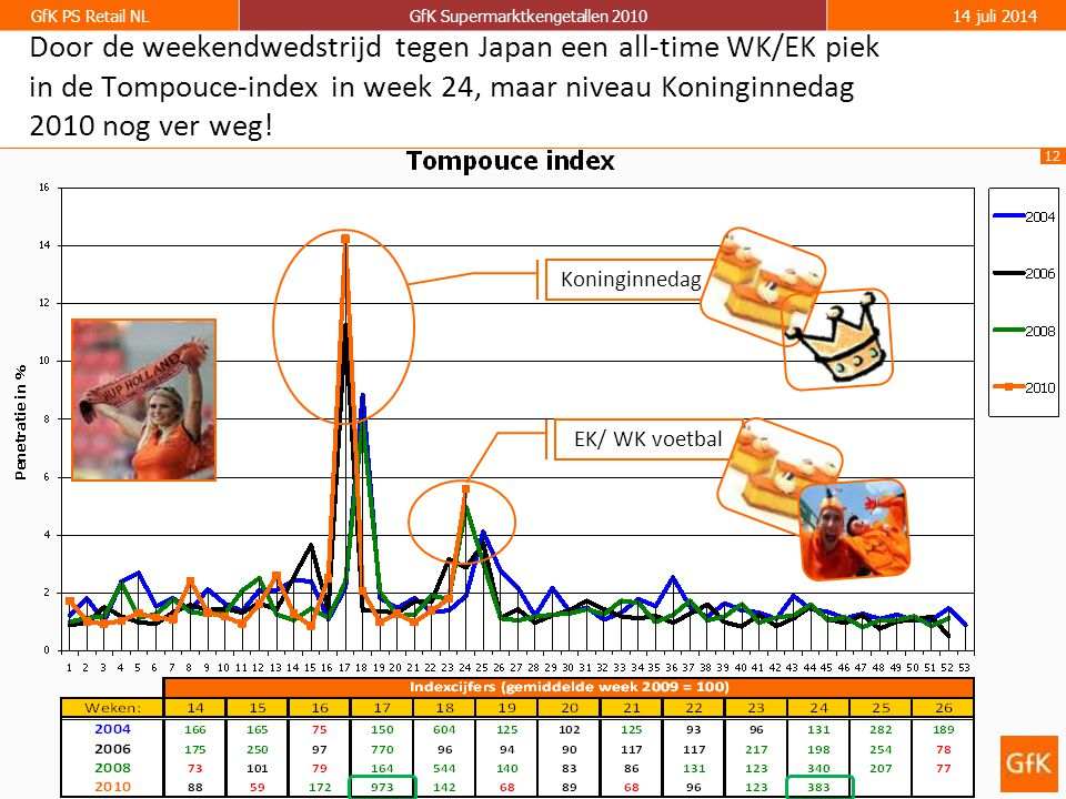 12 GfK PS Retail NLGfK Supermarktkengetallen 201014 juli 2014 Door de weekendwedstrijd tegen Japan een all-time WK/EK piek in de Tompouce-index in week 24, maar niveau Koninginnedag 2010 nog ver weg.