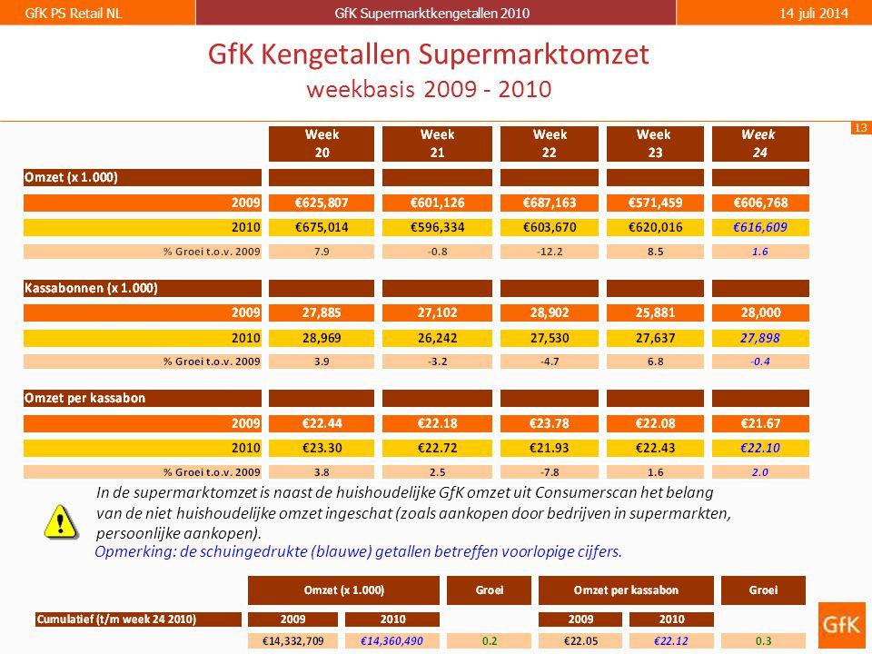 13 GfK PS Retail NLGfK Supermarktkengetallen 201014 juli 2014 GfK Kengetallen Supermarktomzet weekbasis 2009 - 2010 Opmerking: de schuingedrukte (blau