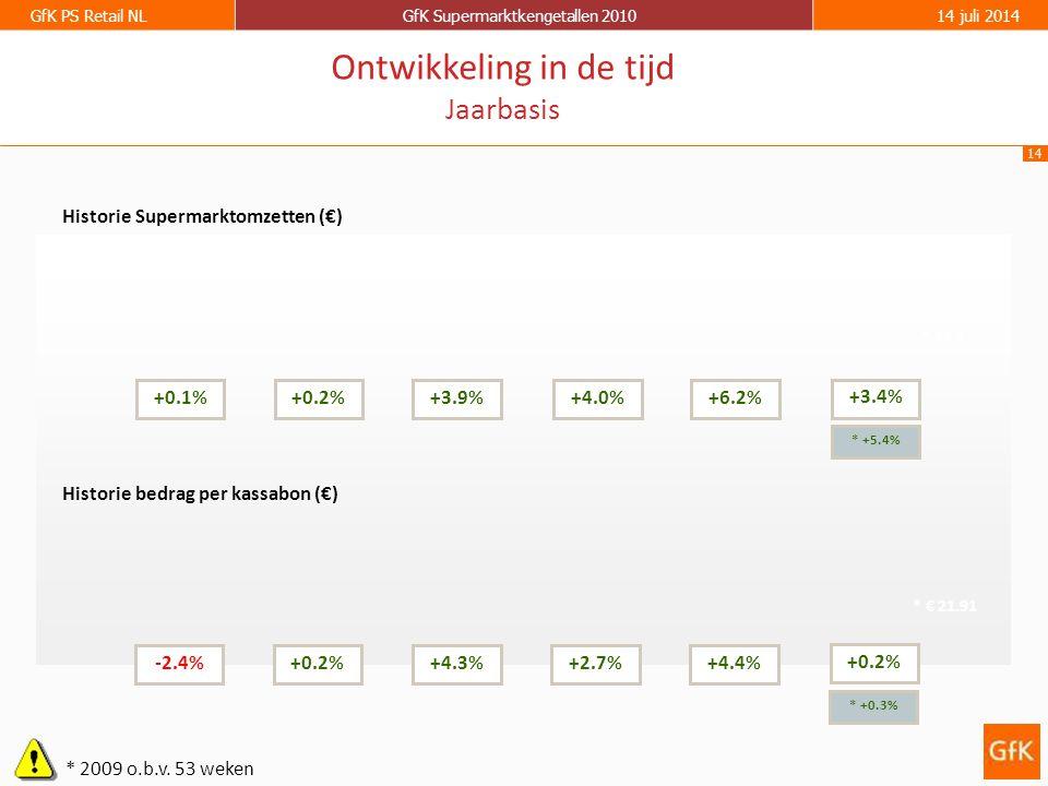 14 GfK PS Retail NLGfK Supermarktkengetallen 201014 juli 2014 Historie Supermarktomzetten (€) Historie bedrag per kassabon (€) +0.1%+0.2%+3.9%+4.0%+6.2% -2.4%+0.2%+4.3%+2.7%+4.4% Ontwikkeling in de tijd Jaarbasis +3.4% +0.2% * 2009 o.b.v.