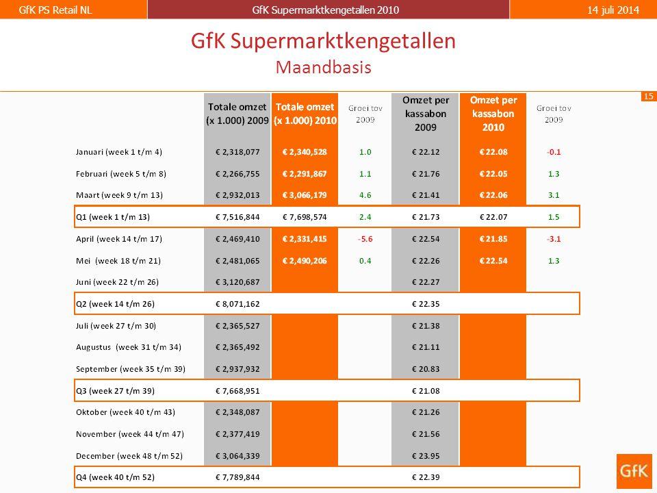 15 GfK PS Retail NLGfK Supermarktkengetallen 201014 juli 2014 GfK Supermarktkengetallen Maandbasis