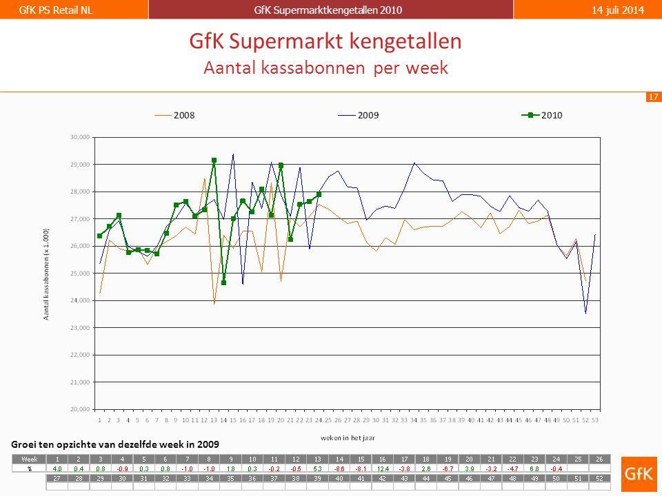 17 GfK PS Retail NLGfK Supermarktkengetallen 201014 juli 2014 GfK Supermarkt kengetallen Aantal kassabonnen per week Groei ten opzichte van dezelfde week in 2009