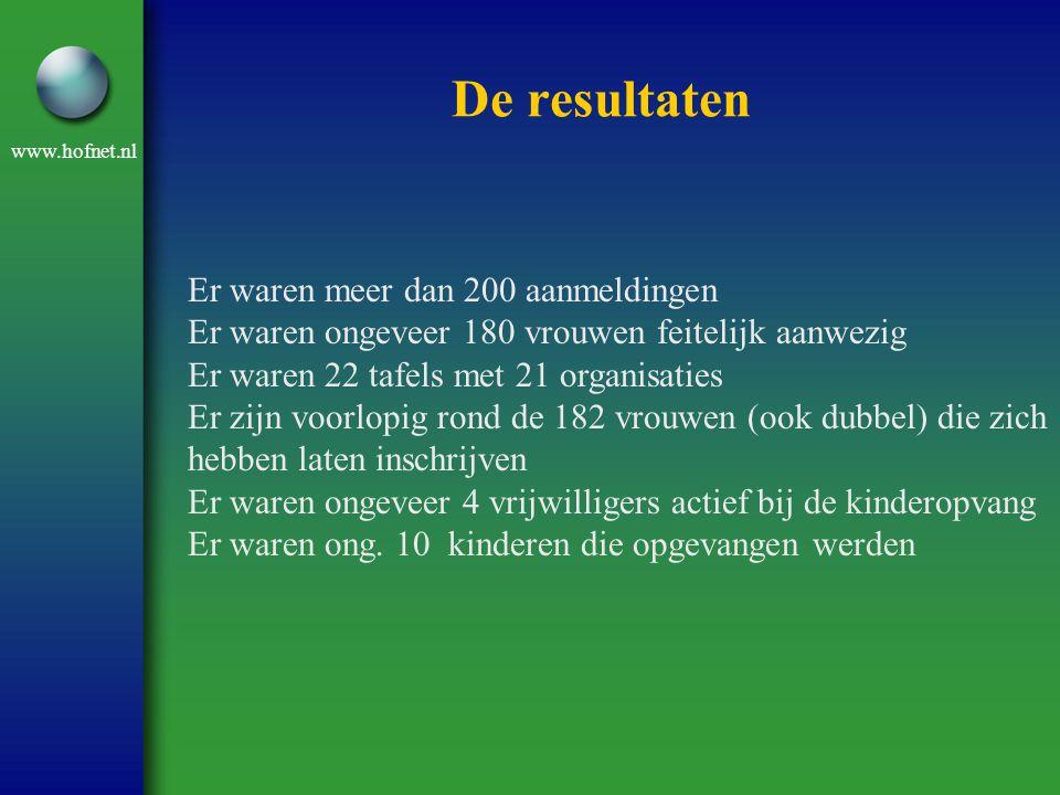www.hofnet.nl De resultaten Overzicht van organisaties: - Rode Kruis 30 of meer - MIM 18 - OBV 18 - Meavita Schildershoek 17 - Welzijn Scheveningen 17 - Humanitas 15 - Teletrust 11 - Stek de Oase 10 - Maximine 7 - Carel van den Oever 7 - Stichting Eykenburg 6 - Stichting Mee 5 - G 3 5 - Van Harte Resto 4 - Zonnebloem 3 - HOF vacaturebank 3 - Saffier 3 - STEK westhoek 1 Totaal 180 of meer