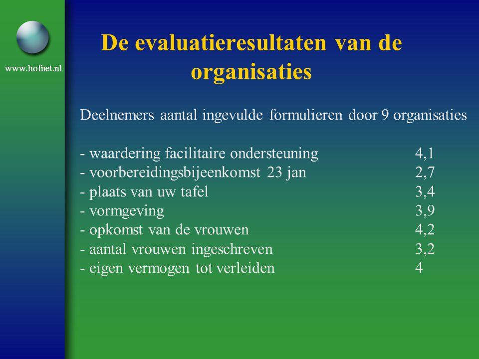www.hofnet.nl De evaluatieresultaten van de organisaties Deelnemers aantal ingevulde formulieren door 9 organisaties - waardering facilitaire onderste