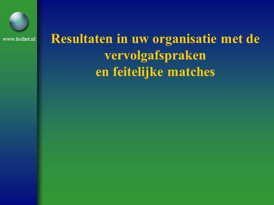 www.hofnet.nl Resultaten in uw organisatie met de vervolgafspraken en feitelijke matches