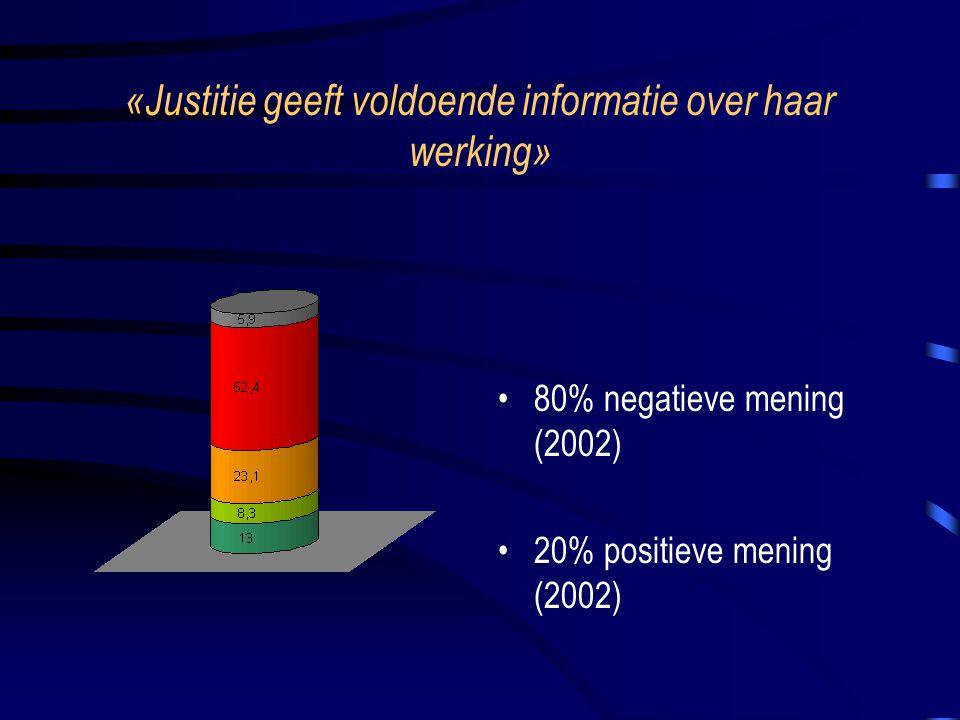 «Justitie geeft voldoende informatie over haar werking» 80% negatieve mening (2002) 20% positieve mening (2002)