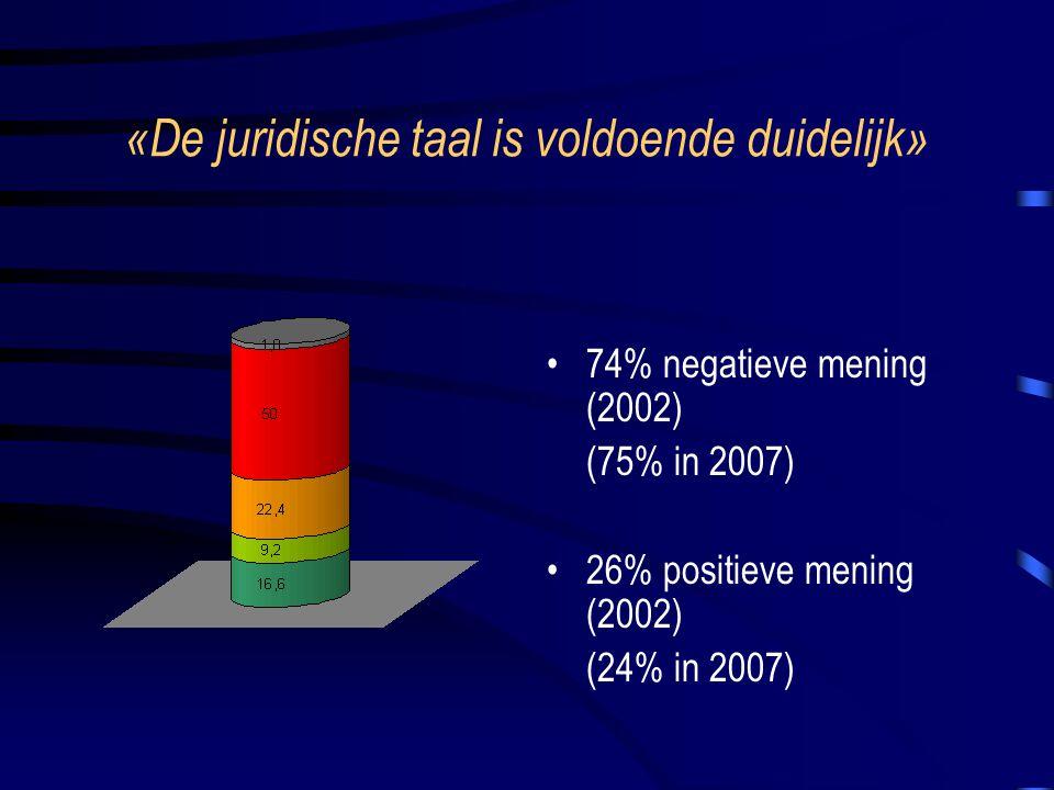 «De juridische taal is voldoende duidelijk» 74% negatieve mening (2002) (75% in 2007) 26% positieve mening (2002) (24% in 2007)