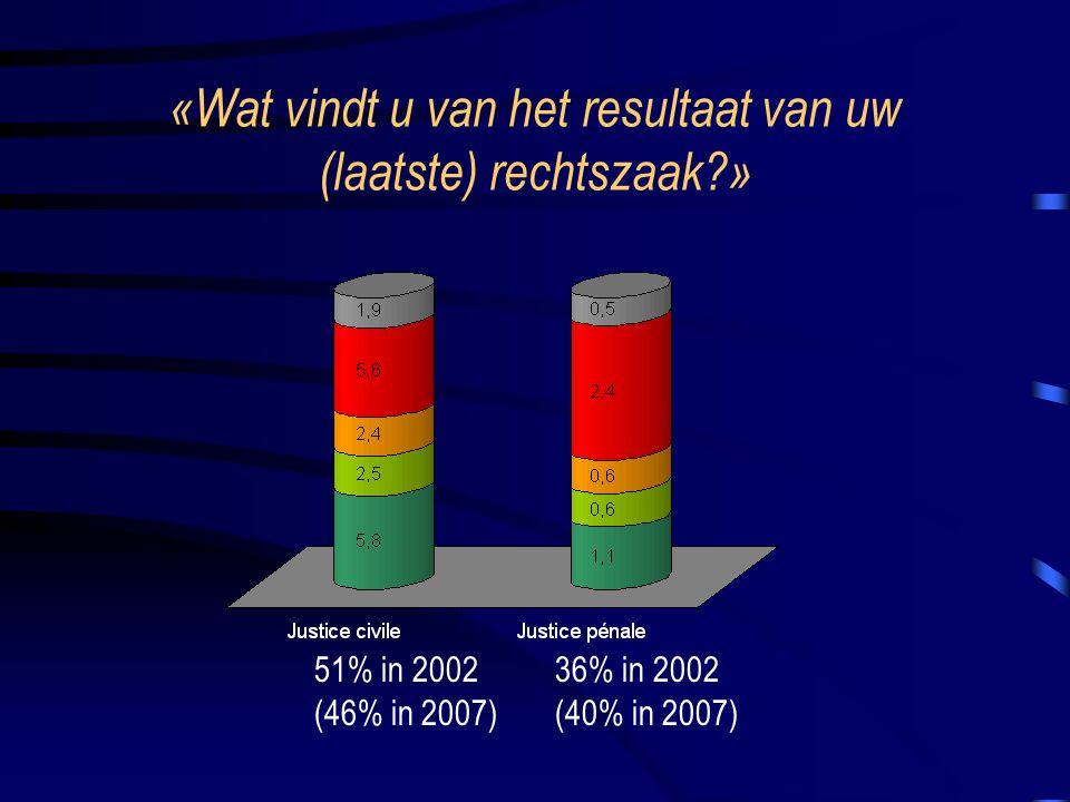 «Wat vindt u van het resultaat van uw (laatste) rechtszaak?» 51% in 2002 (46% in 2007) 36% in 2002 (40% in 2007)