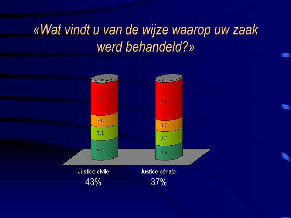 «Wat vindt u van de wijze waarop uw zaak werd behandeld » 43%37%