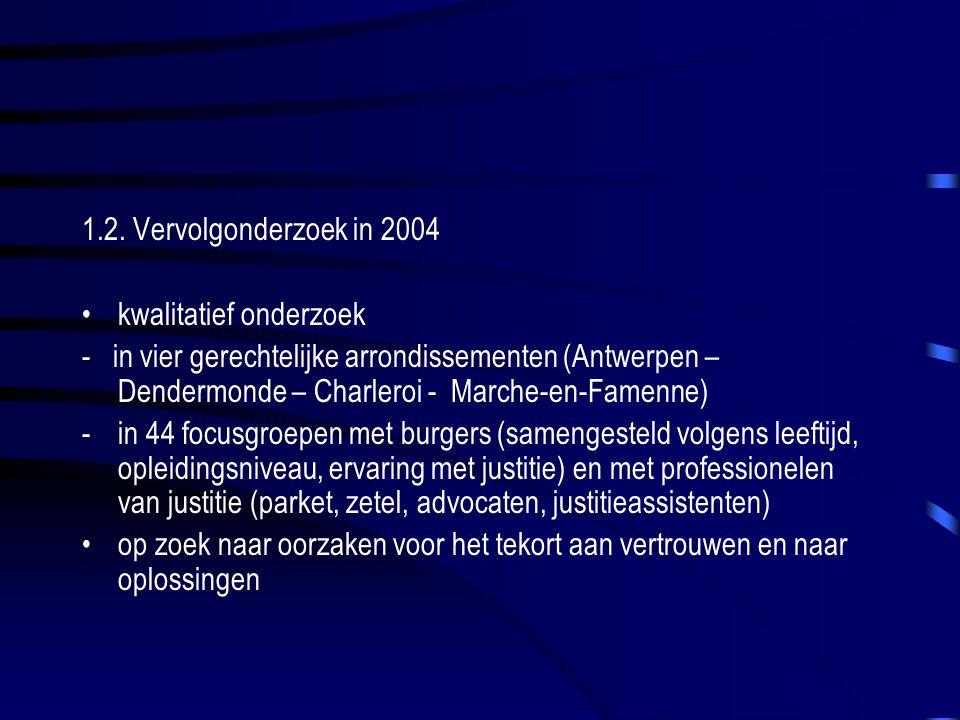 1.2. Vervolgonderzoek in 2004 kwalitatief onderzoek - in vier gerechtelijke arrondissementen (Antwerpen – Dendermonde – Charleroi - Marche-en-Famenne)