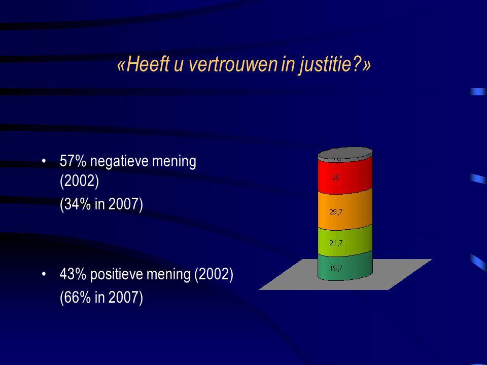 «Heeft u vertrouwen in justitie?» 57% negatieve mening (2002) (34% in 2007) 43% positieve mening (2002) (66% in 2007)