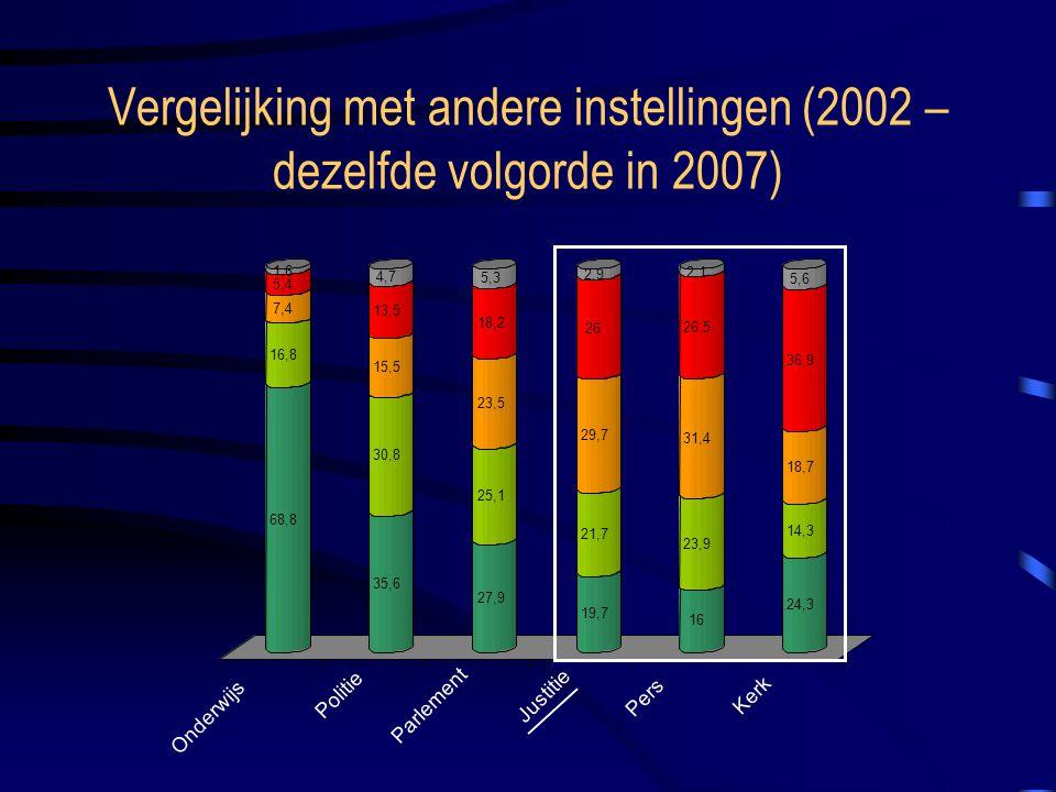 Vergelijking met andere instellingen (2002 – dezelfde volgorde in 2007) 16 23,9 31,4 26,5 2,1 24,3 14,3 18,7 36,9 5,6 Onderwijs Politie Parlement Justitie Pers Kerk