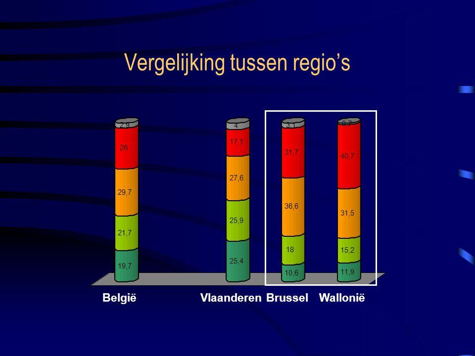 Vergelijking tussen regio's 10,6 18 36,6 31,7 3,1 11,9 15,2 31,5 40,7 0,7 BelgiëVlaanderenBrusselWallonië