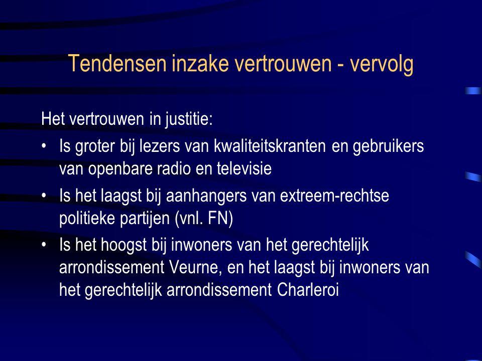 Tendensen inzake vertrouwen - vervolg Het vertrouwen in justitie: Is groter bij lezers van kwaliteitskranten en gebruikers van openbare radio en televisie Is het laagst bij aanhangers van extreem-rechtse politieke partijen (vnl.