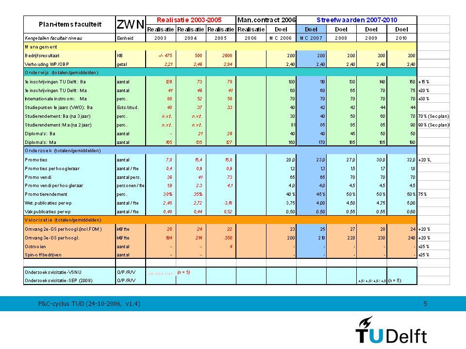 P&C-cyclus TUD (24-10-2006, v1.4)5