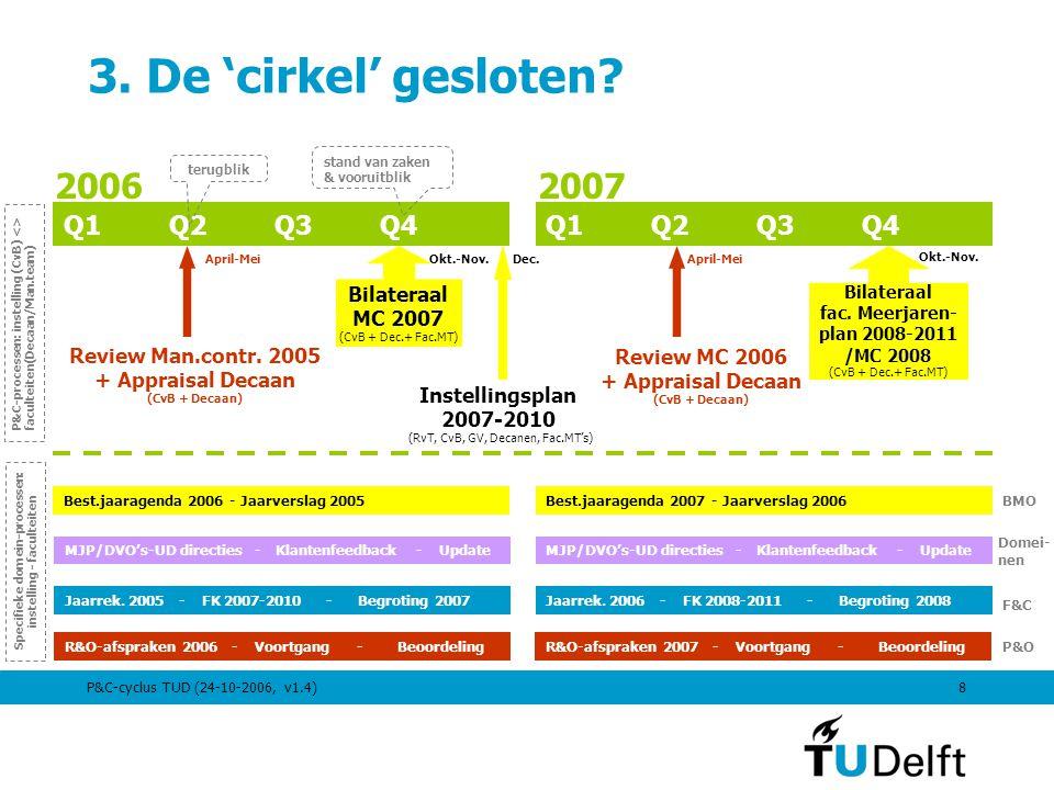 P&C-cyclus TUD (24-10-2006, v1.4)8 3. De 'cirkel' gesloten? Jaarrek. 2005 - FK 2007-2010 - Begroting 2007 Best.jaaragenda 2006 - Jaarverslag 2005 MJP/