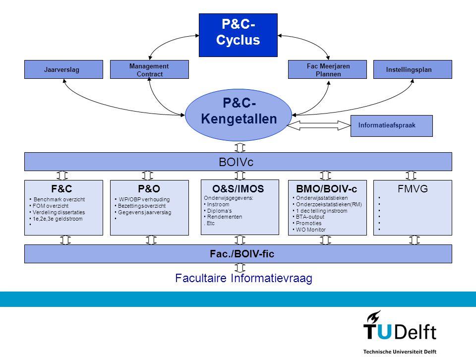 F&C Benchmark overzicht FOM overzicht Verdeling dissertaties 1e,2e,3e geldstroom P&O WP/OBP verhouding Bezettingsoverzicht Gegevens jaarverslag O&S/IM