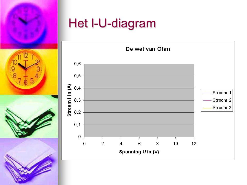Het I-U-diagram