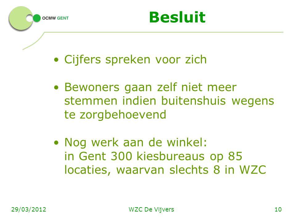 WZC De Vijvers1029/03/2012 Besluit Cijfers spreken voor zich Bewoners gaan zelf niet meer stemmen indien buitenshuis wegens te zorgbehoevend Nog werk