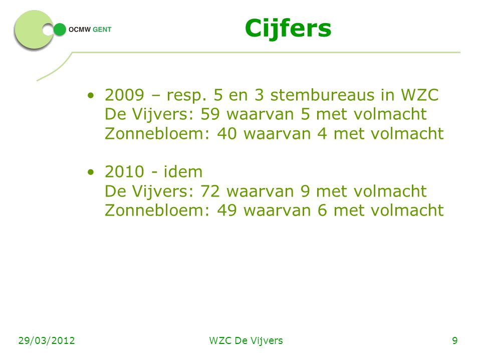 WZC De Vijvers929/03/2012 Cijfers 2009 – resp. 5 en 3 stembureaus in WZC De Vijvers: 59 waarvan 5 met volmacht Zonnebloem: 40 waarvan 4 met volmacht 2